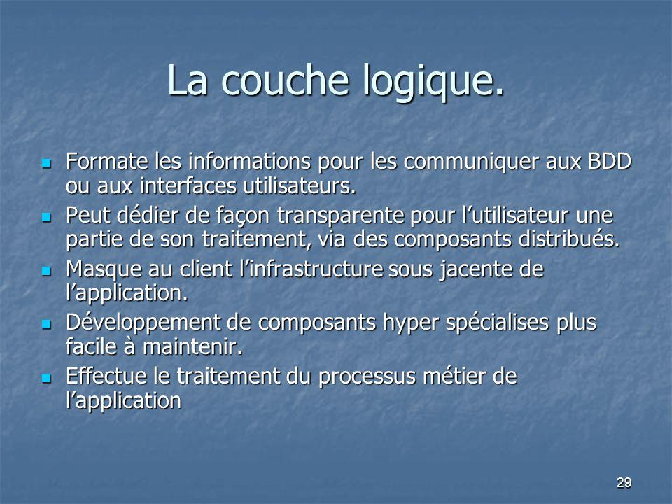 La couche logique. Formate les informations pour les communiquer aux BDD ou aux interfaces utilisateurs.