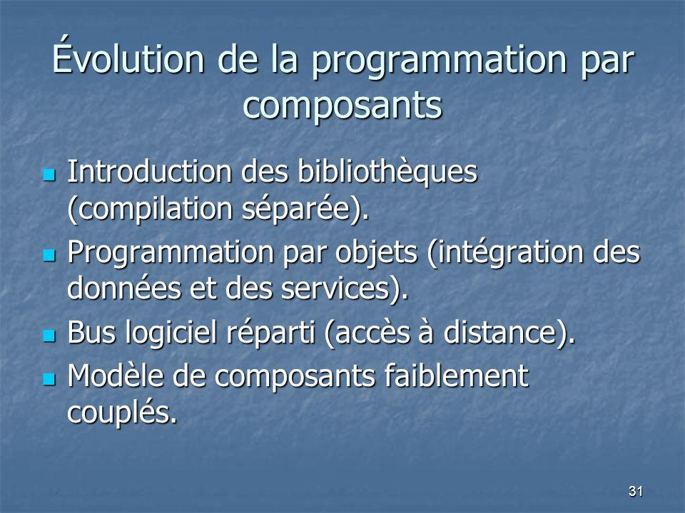 Évolution de la programmation par composants