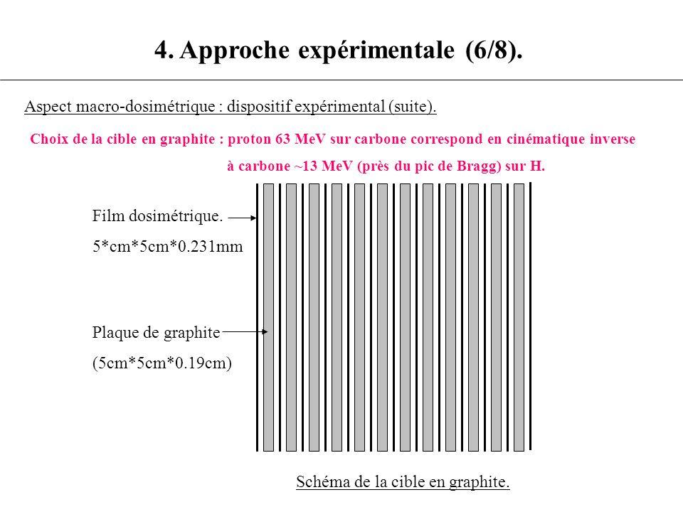 4. Approche expérimentale (6/8).