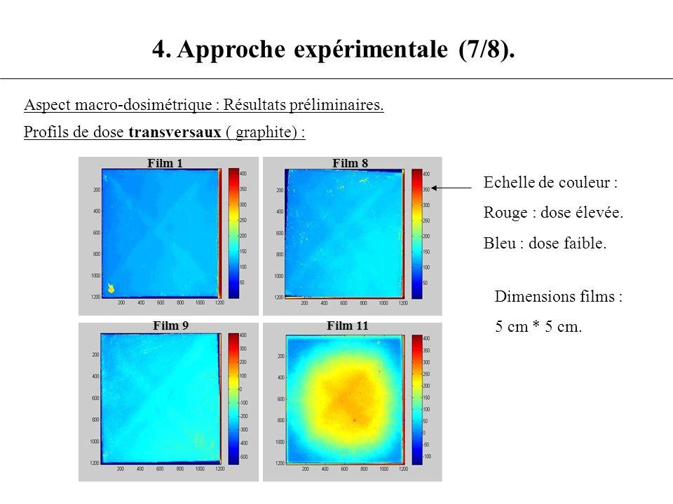 4. Approche expérimentale (7/8).