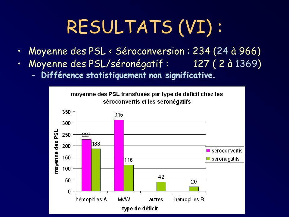 RESULTATS (VI) : Moyenne des PSL < Séroconversion : 234 (24 à 966)