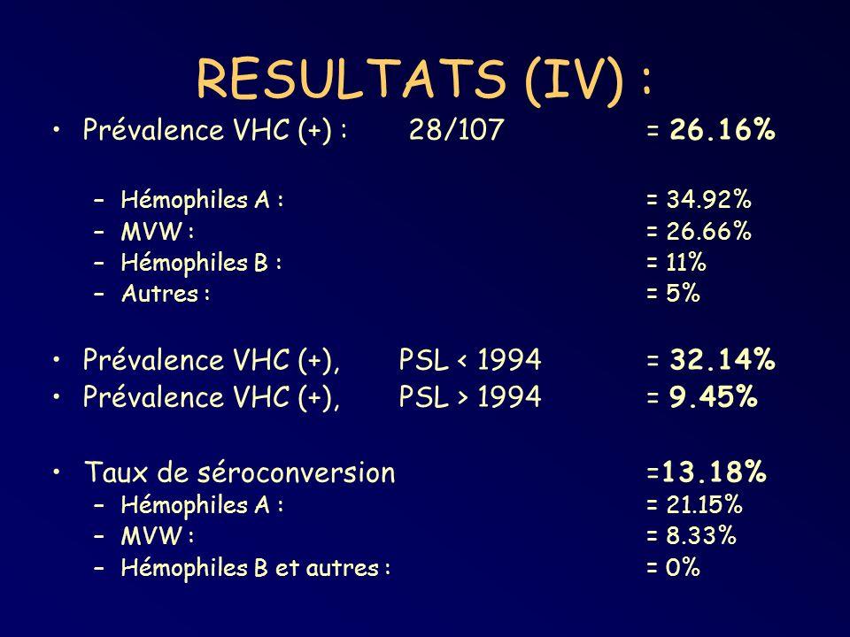 RESULTATS (IV) : Prévalence VHC (+) : 28/107 = 26.16%