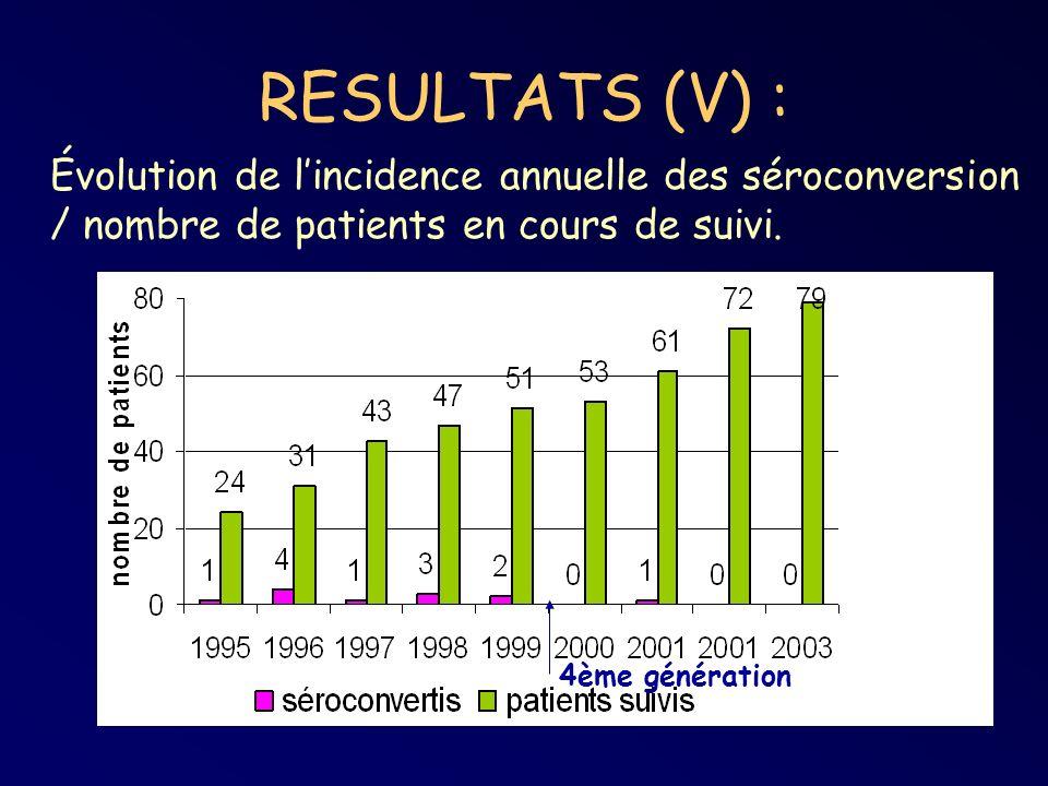 RESULTATS (V) : Évolution de l'incidence annuelle des séroconversion / nombre de patients en cours de suivi.