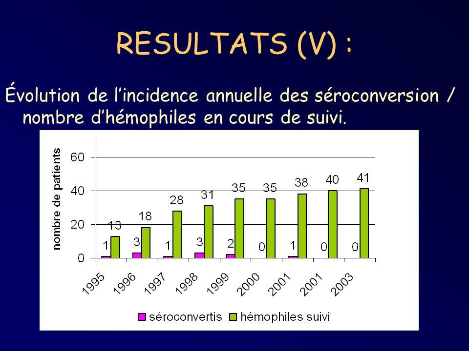 RESULTATS (V) : Évolution de l'incidence annuelle des séroconversion / nombre d'hémophiles en cours de suivi.