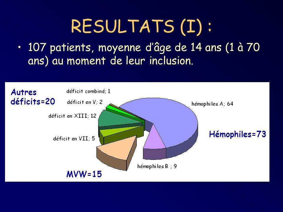 RESULTATS (I) : 107 patients, moyenne d'âge de 14 ans (1 à 70 ans) au moment de leur inclusion. Autres déficits=20.