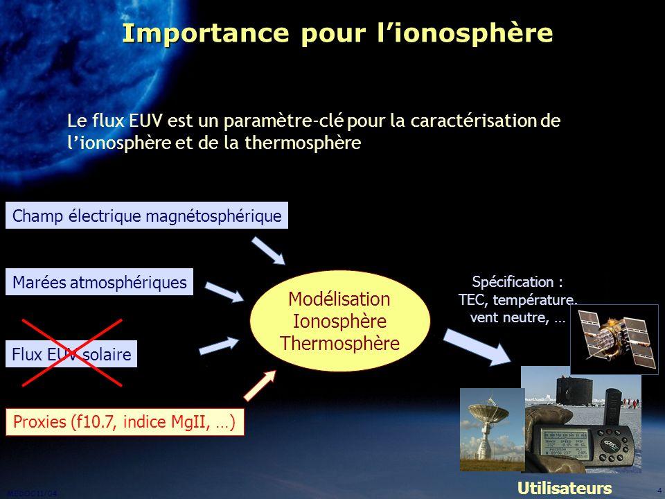 Importance pour l'ionosphère
