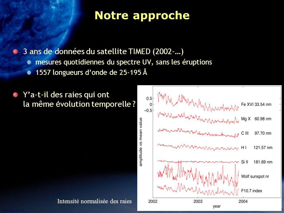 Notre approche 3 ans de données du satellite TIMED (2002-…)