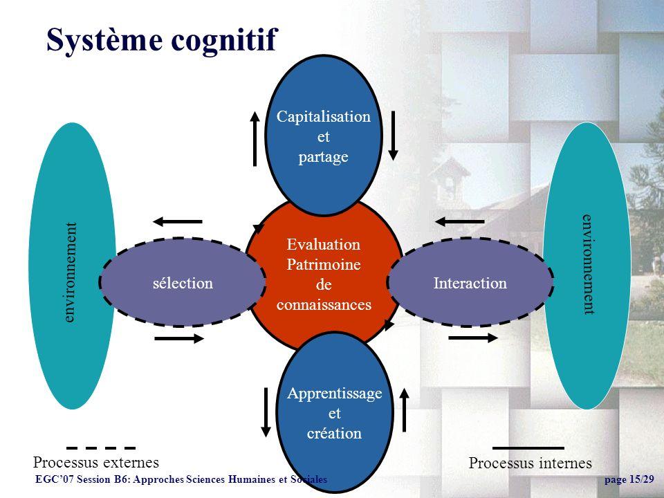 Système cognitif Capitalisation et partage Evaluation Patrimoine de