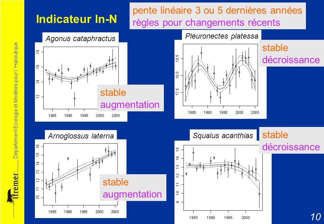 Indicateur ln-N pente linéaire 3 ou 5 dernières années