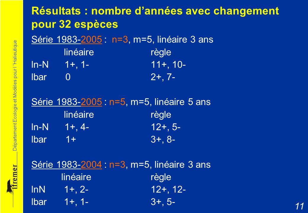 Résultats : nombre d'années avec changement pour 32 espèces