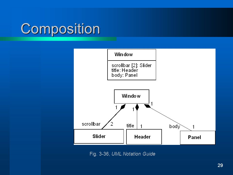 Composition Fig. 3-36, UML Notation Guide