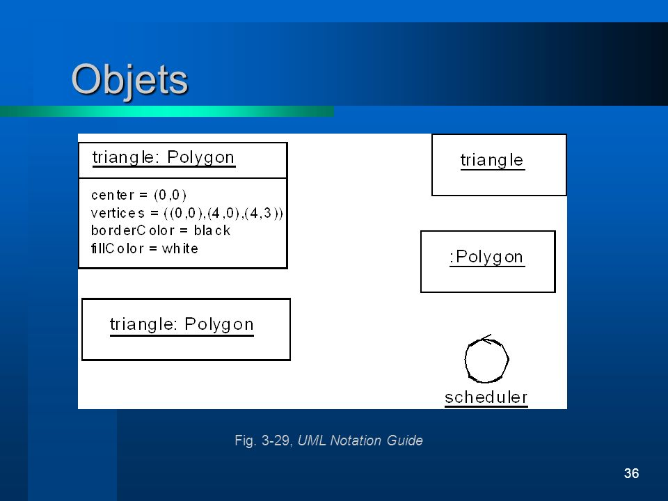 Objets Fig. 3-29, UML Notation Guide