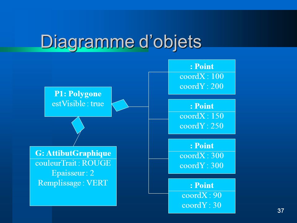 Diagramme d'objets : Point coordX : 100 coordY : 200 P1: Polygone