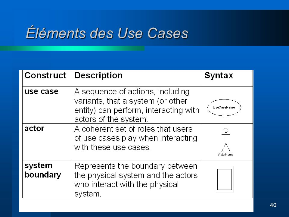 Éléments des Use Cases