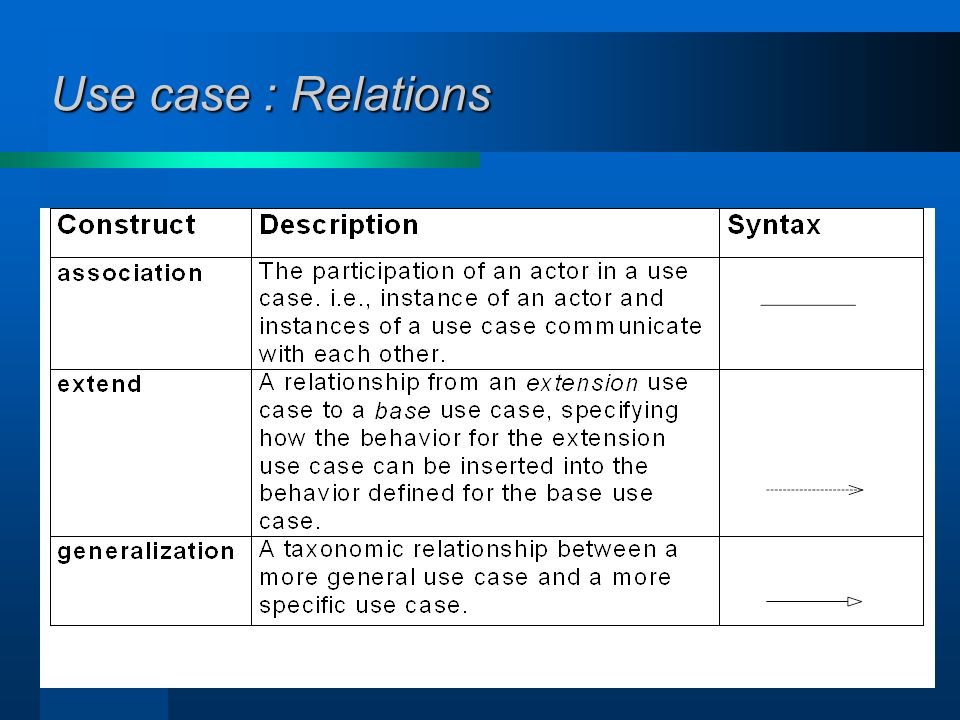 Use case : Relations <<extend>>