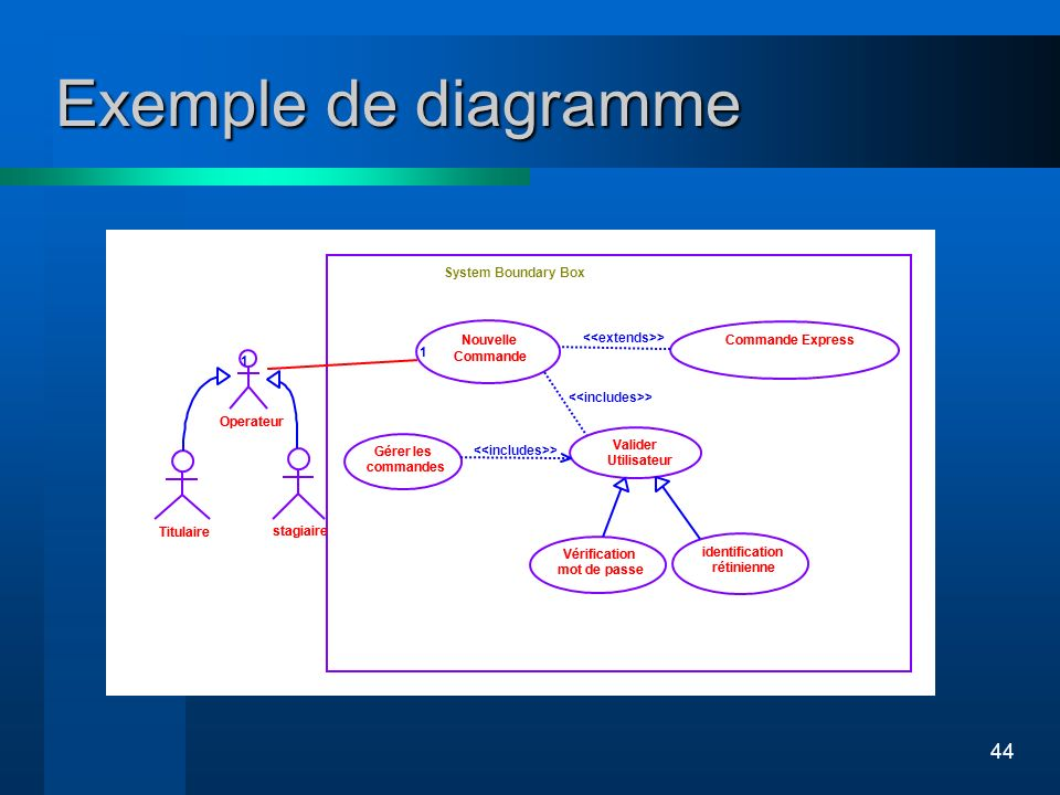 Exemple de diagramme Titulaire stagiaire Operateur System Boundary Box