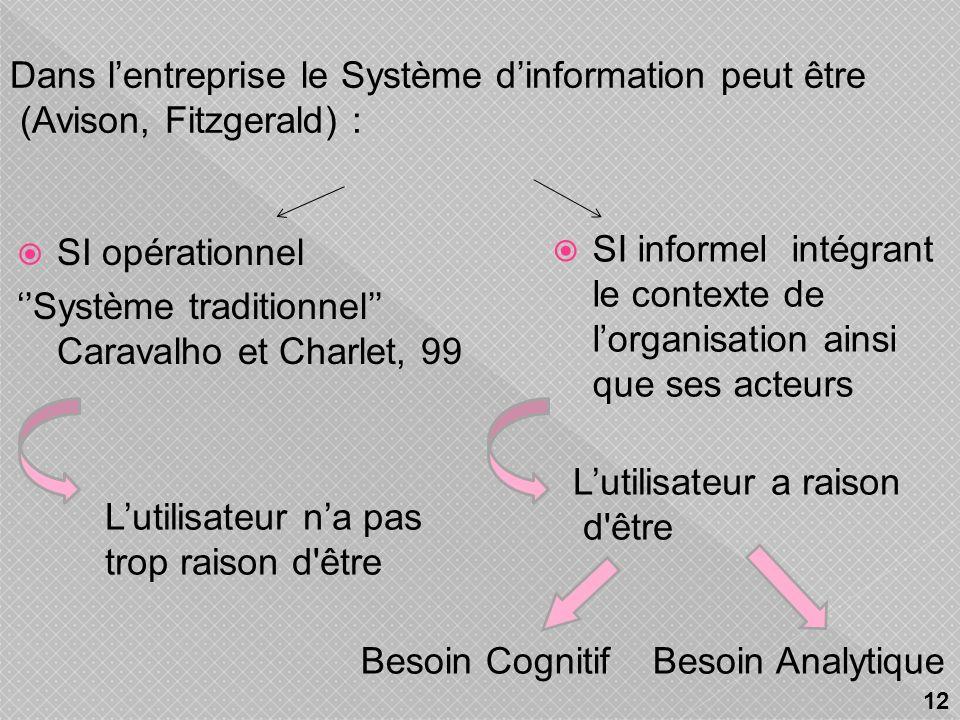 Dans l'entreprise le Système d'information peut être