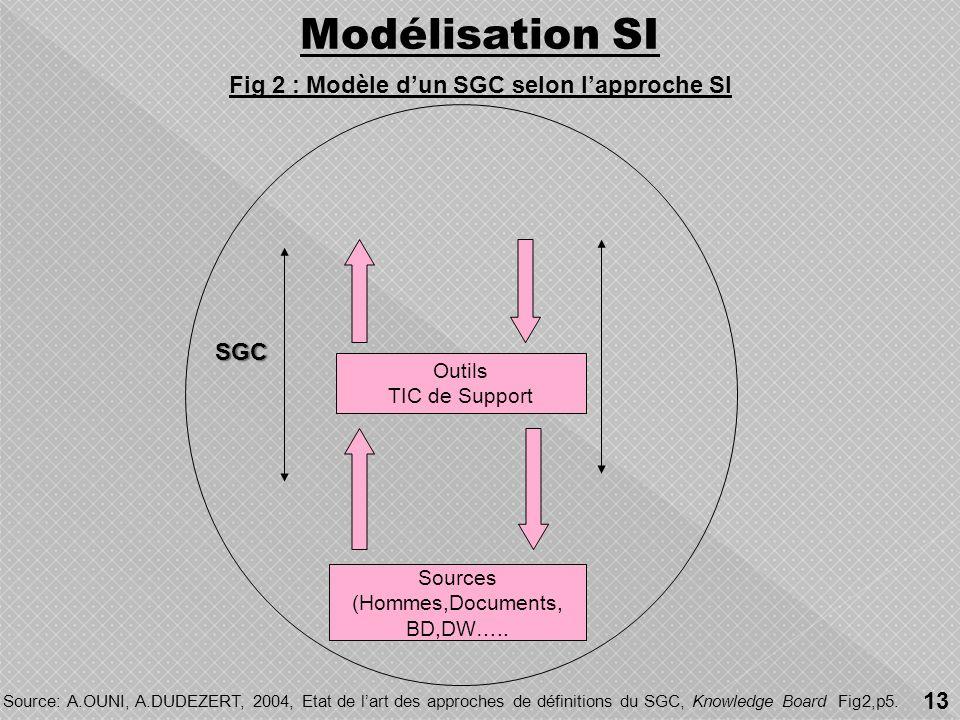 Fig 2 : Modèle d'un SGC selon l'approche SI