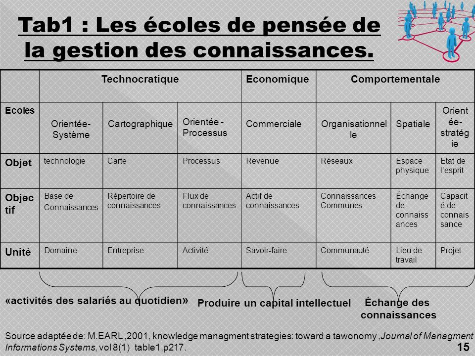 Tab1 : Les écoles de pensée de la gestion des connaissances.