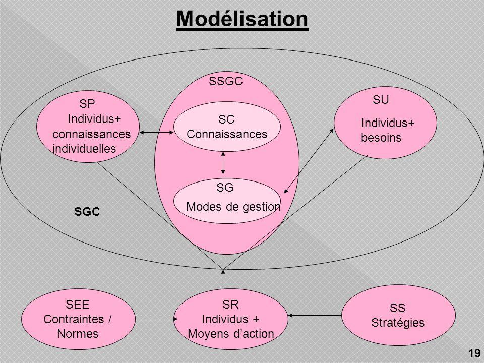 Modélisation SSGC SU SP SC Connaissances Individus+ Individus+ besoins