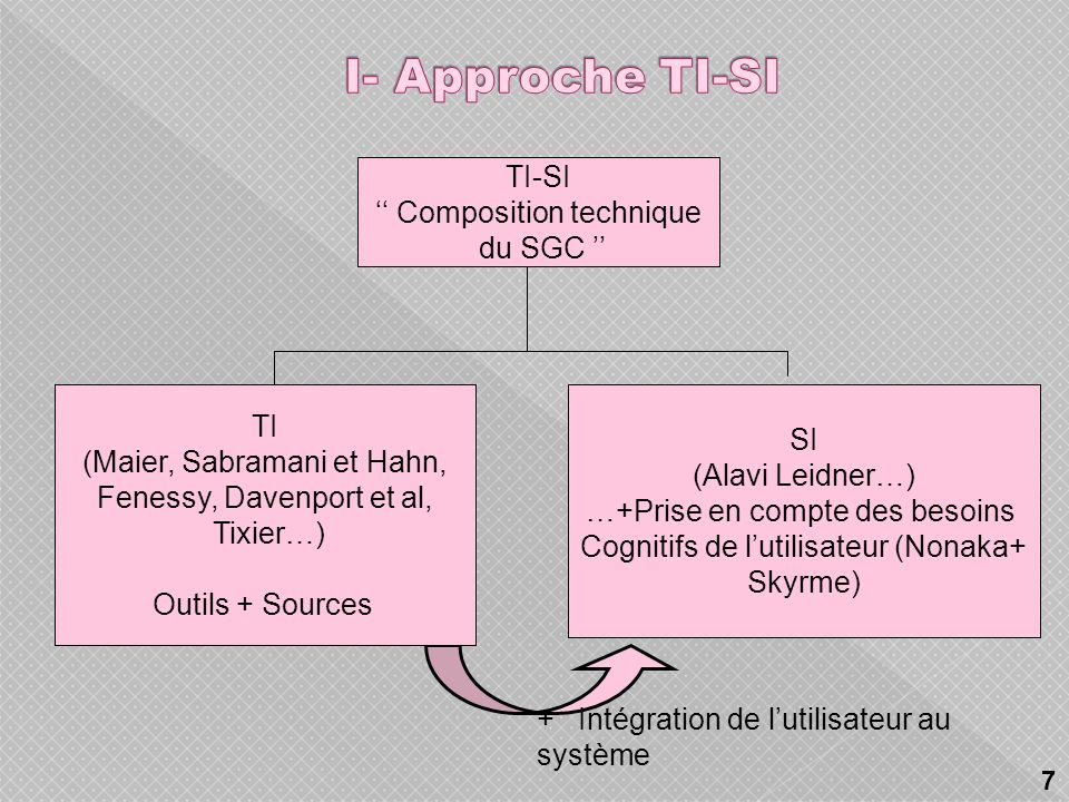 I- Approche TI-SI TI-SI '' Composition technique du SGC '' TI SI