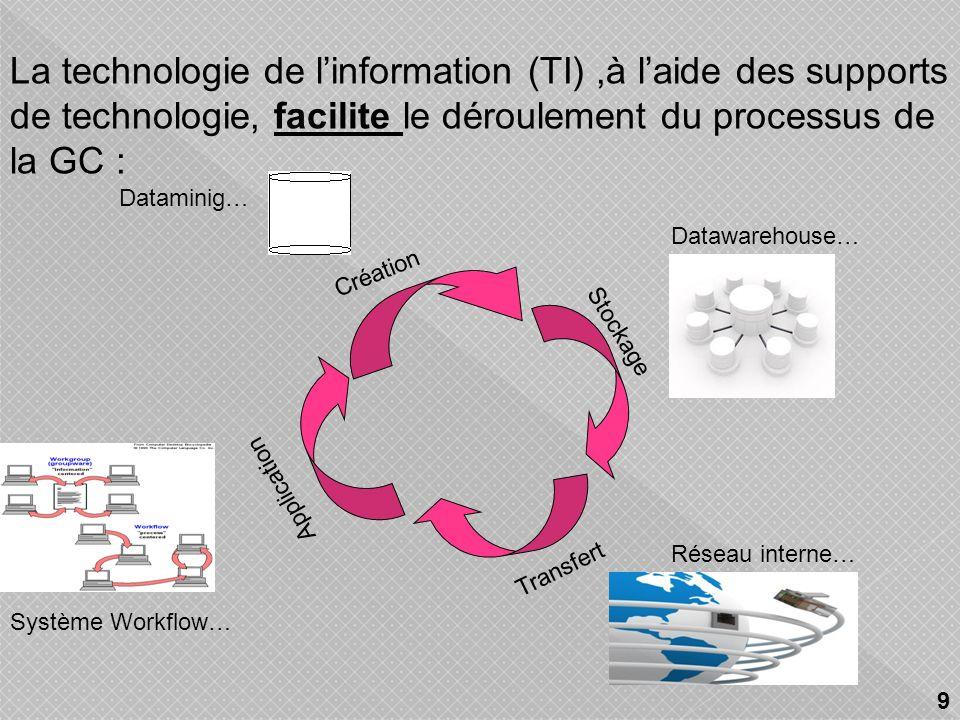 La technologie de l'information (TI) ,à l'aide des supports de technologie, facilite le déroulement du processus de la GC :
