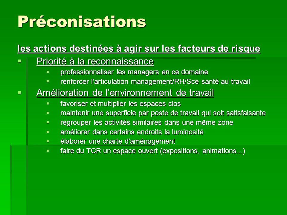 Préconisations les actions destinées à agir sur les facteurs de risque