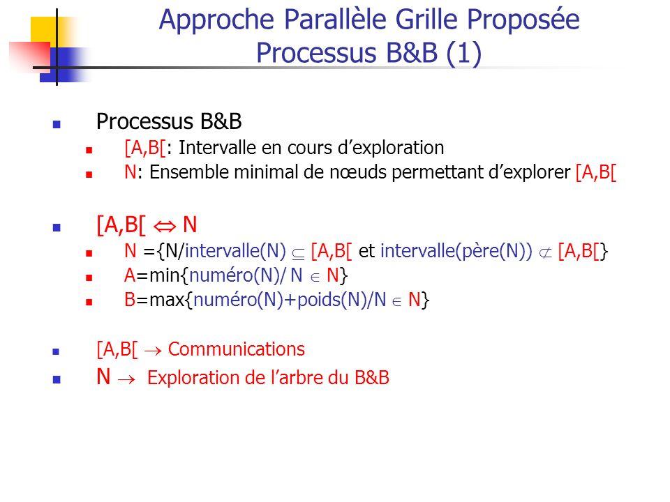Approche Parallèle Grille Proposée Processus B&B (1)