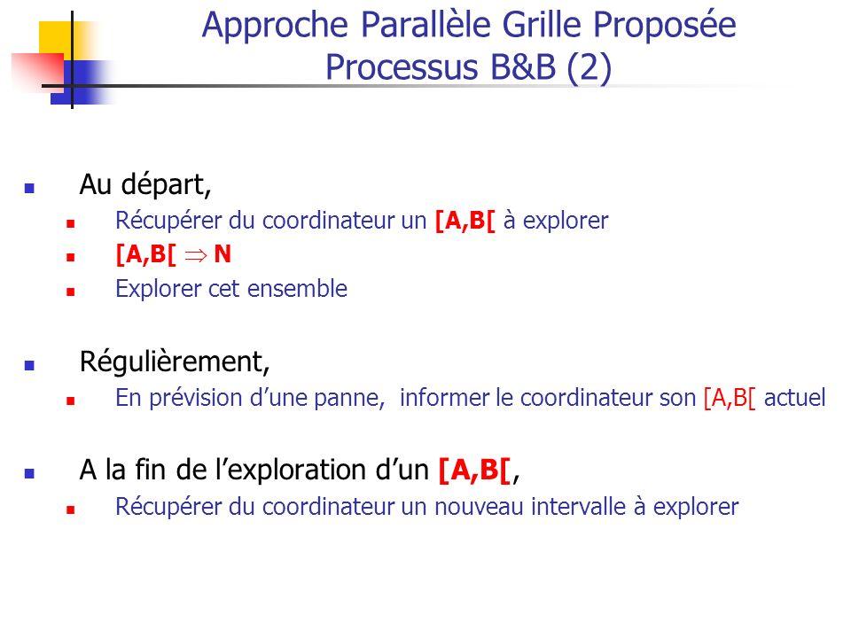 Approche Parallèle Grille Proposée Processus B&B (2)