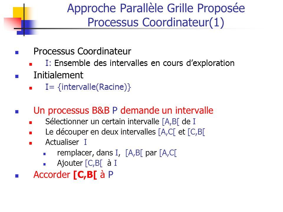 Approche Parallèle Grille Proposée Processus Coordinateur(1)