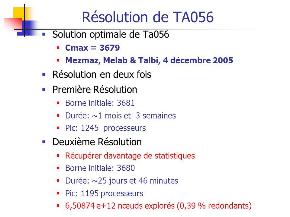 Résolution de TA056 Solution optimale de Ta056 Résolution en deux fois