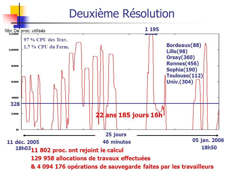 Deuxième Résolution 22 ans 185 jours 16h