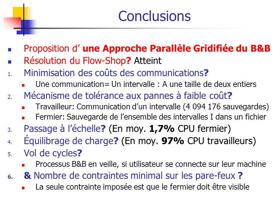 Conclusions Proposition d' une Approche Parallèle Gridifiée du B&B