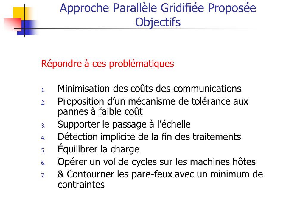 Approche Parallèle Gridifiée Proposée Objectifs