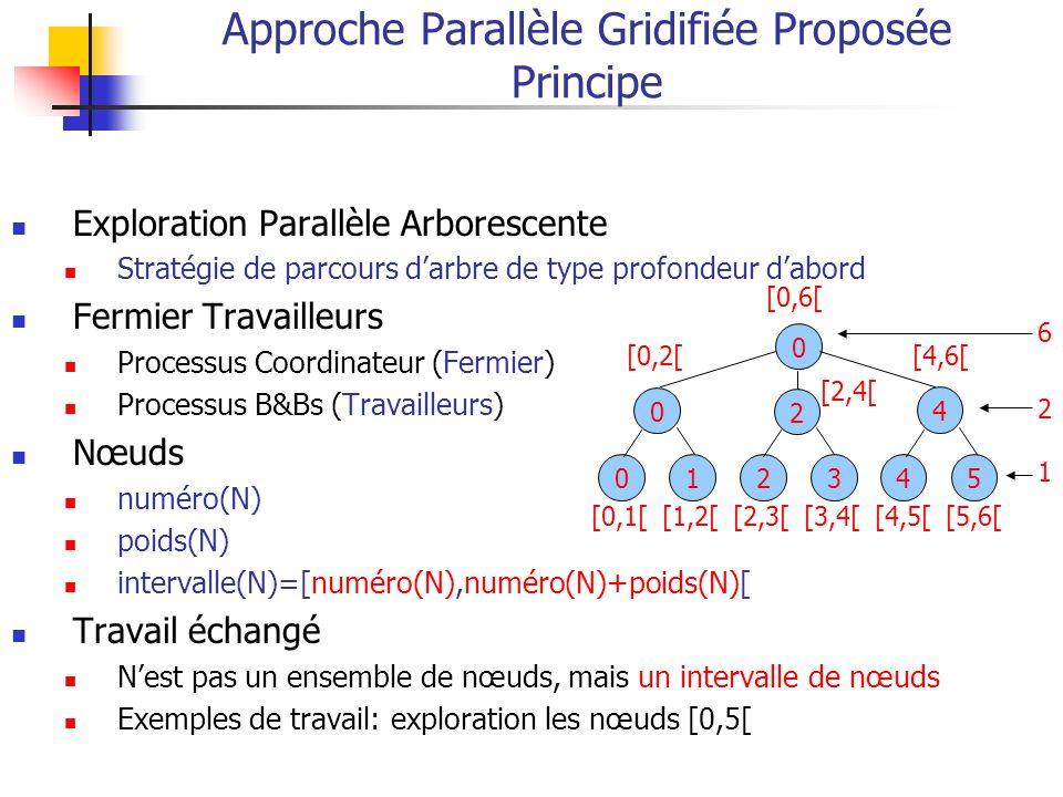 Approche Parallèle Gridifiée Proposée Principe