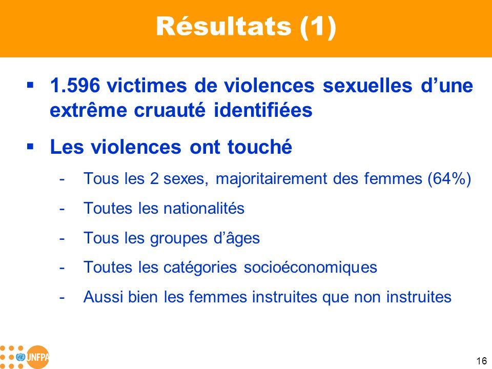Résultats (1) 1.596 victimes de violences sexuelles d'une extrême cruauté identifiées. Les violences ont touché.