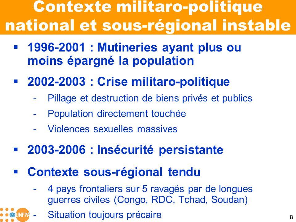 Contexte militaro-politique national et sous-régional instable