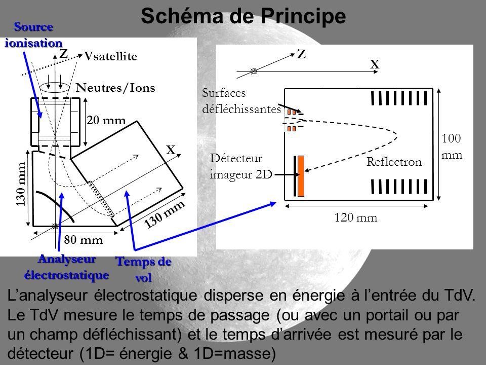 Schéma de Principe Source. ionisation. Z. Vsatellite. Z. X. Neutres/Ions. Surfaces. défléchissantes.