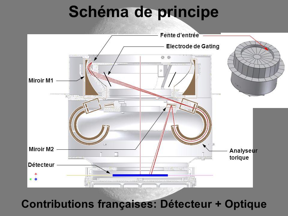 Contributions françaises: Détecteur + Optique