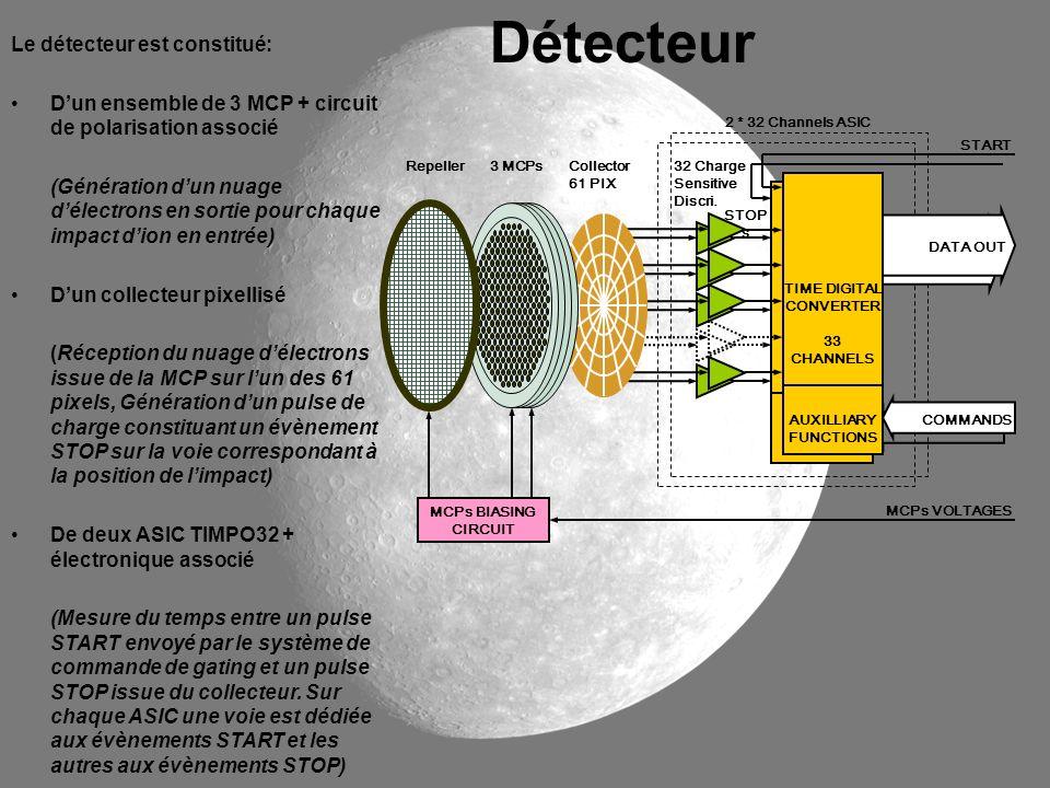 Détecteur Le détecteur est constitué: