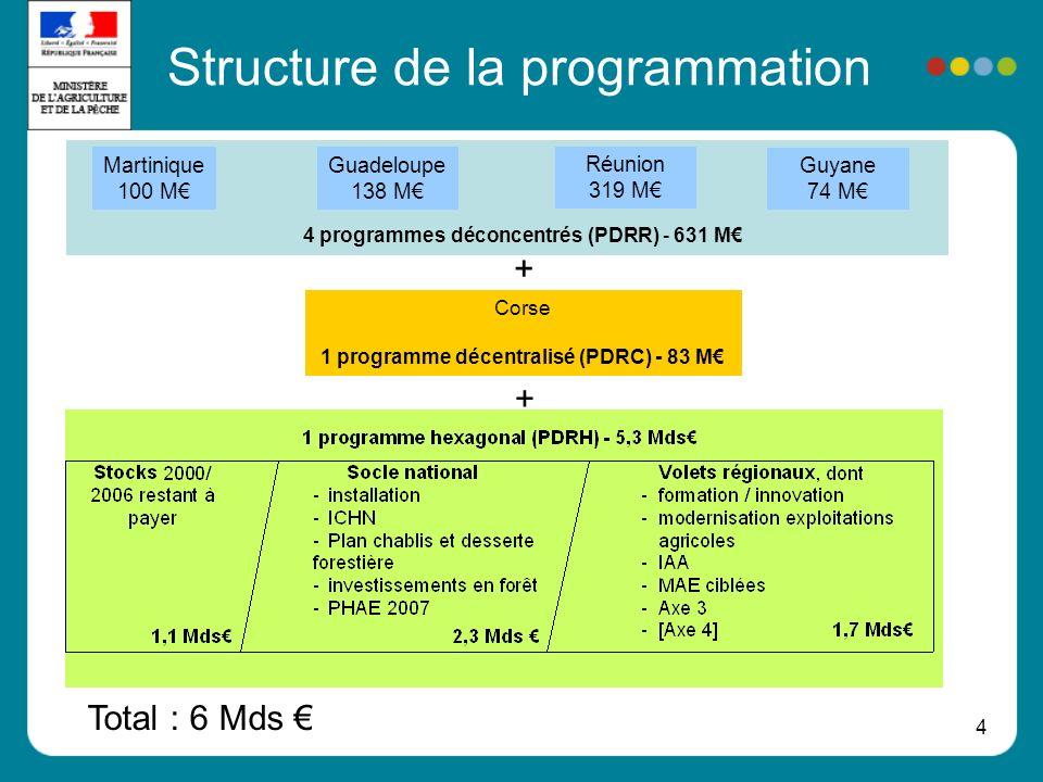 Structure de la programmation