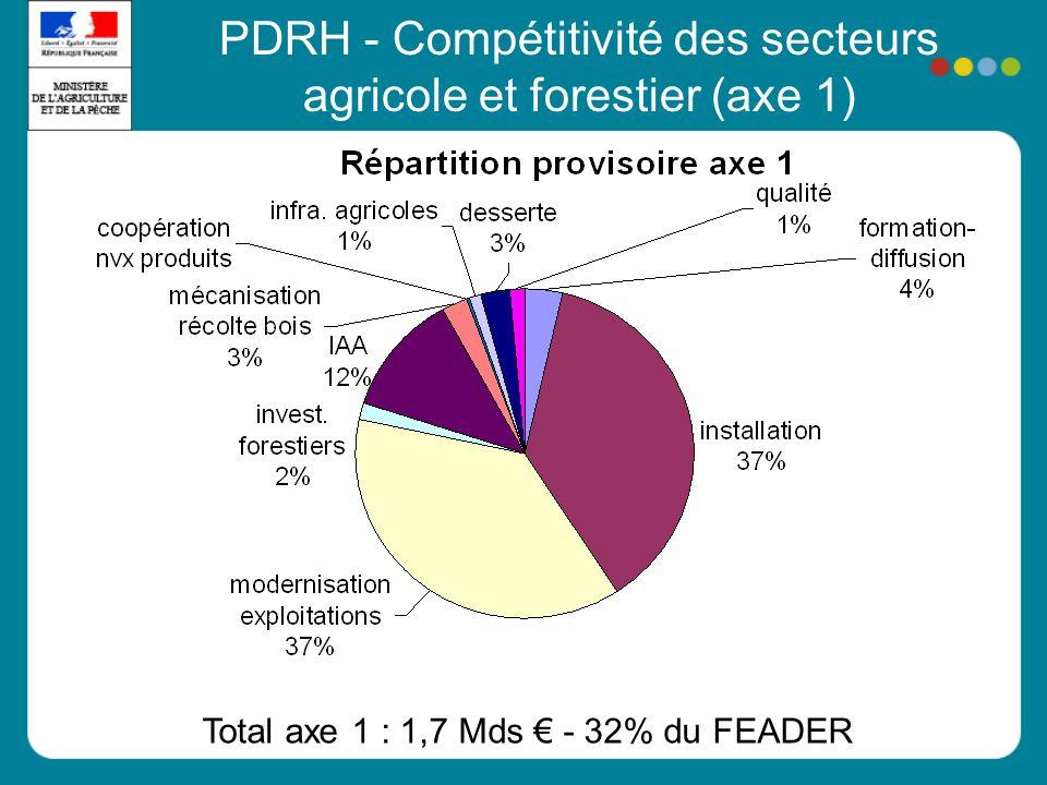 PDRH - Compétitivité des secteurs agricole et forestier (axe 1)