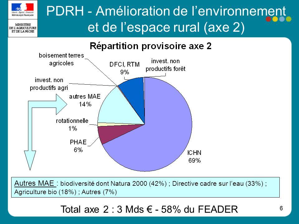 PDRH - Amélioration de l'environnement et de l'espace rural (axe 2)