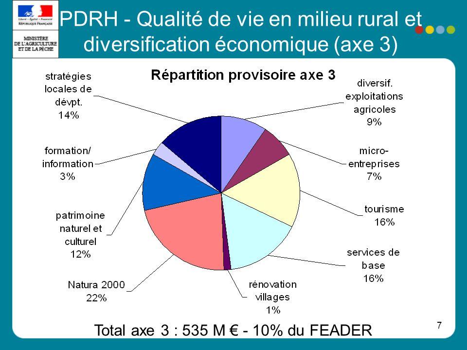 Total axe 3 : 535 M € - 10% du FEADER