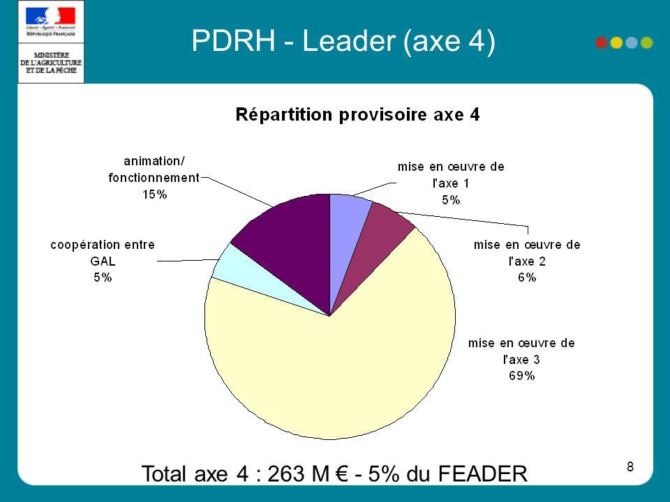 Total axe 4 : 263 M € - 5% du FEADER