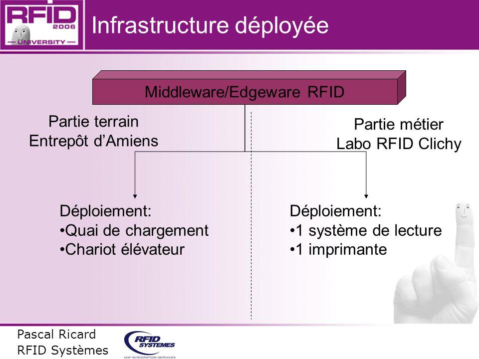 Infrastructure déployée