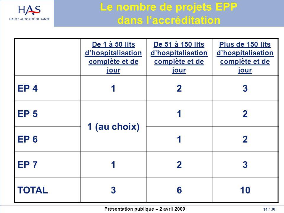 Le nombre de projets EPP dans l'accréditation