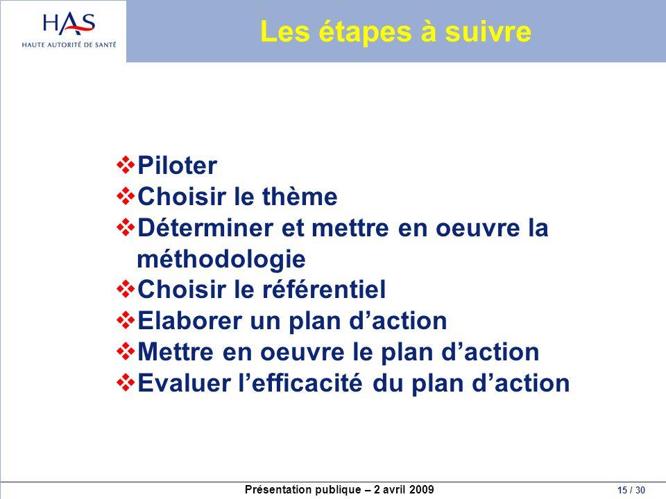 Les étapes à suivre Piloter Choisir le thème