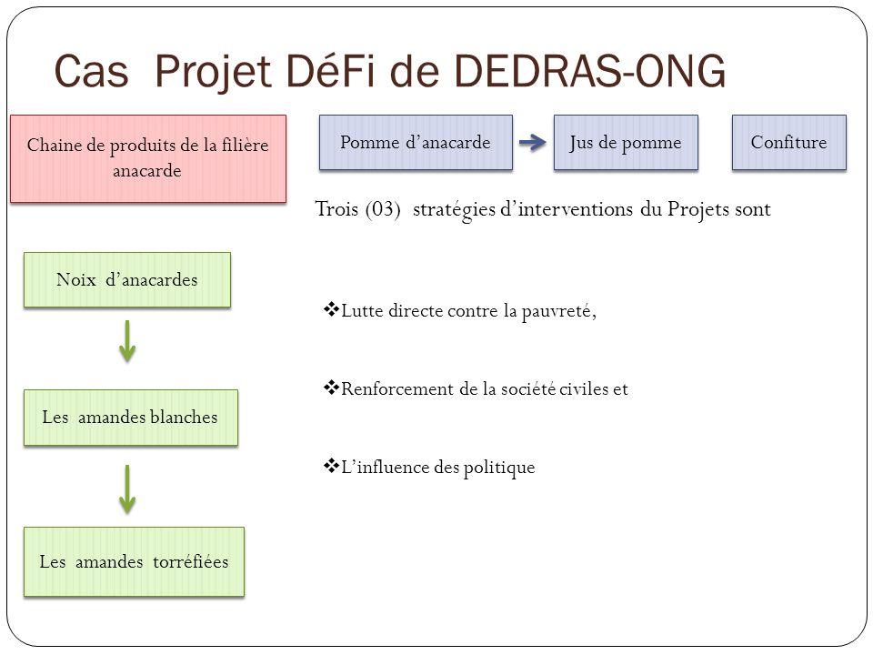 Cas Projet DéFi de DEDRAS-ONG