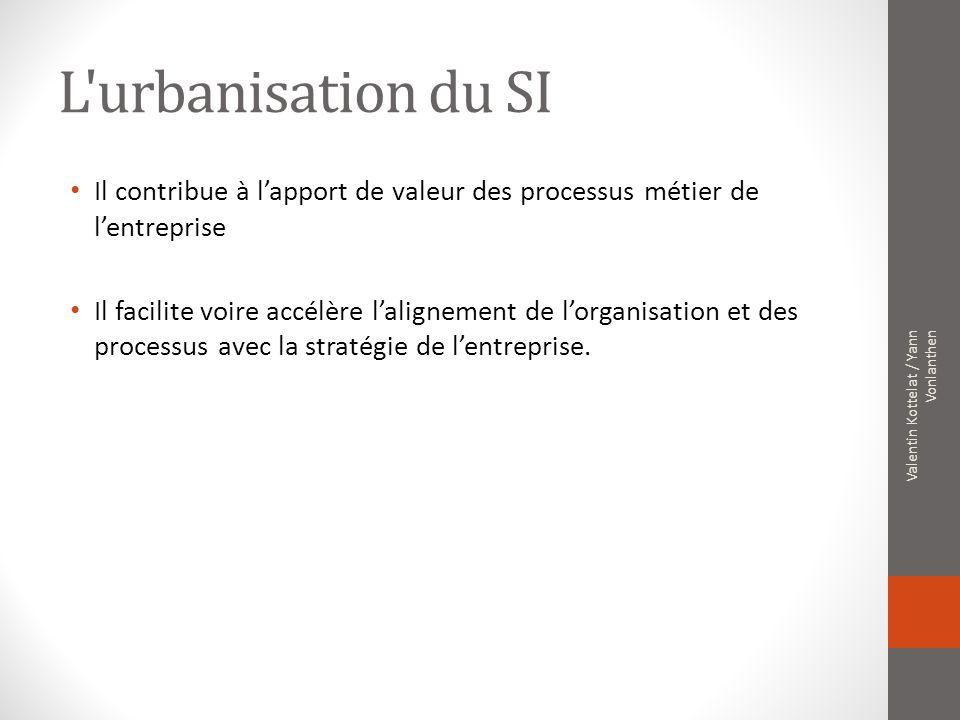 L urbanisation du SI Il contribue à l'apport de valeur des processus métier de l'entreprise.